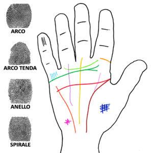 mano-stilizzata-anand-con-linee-e-impronte-900px